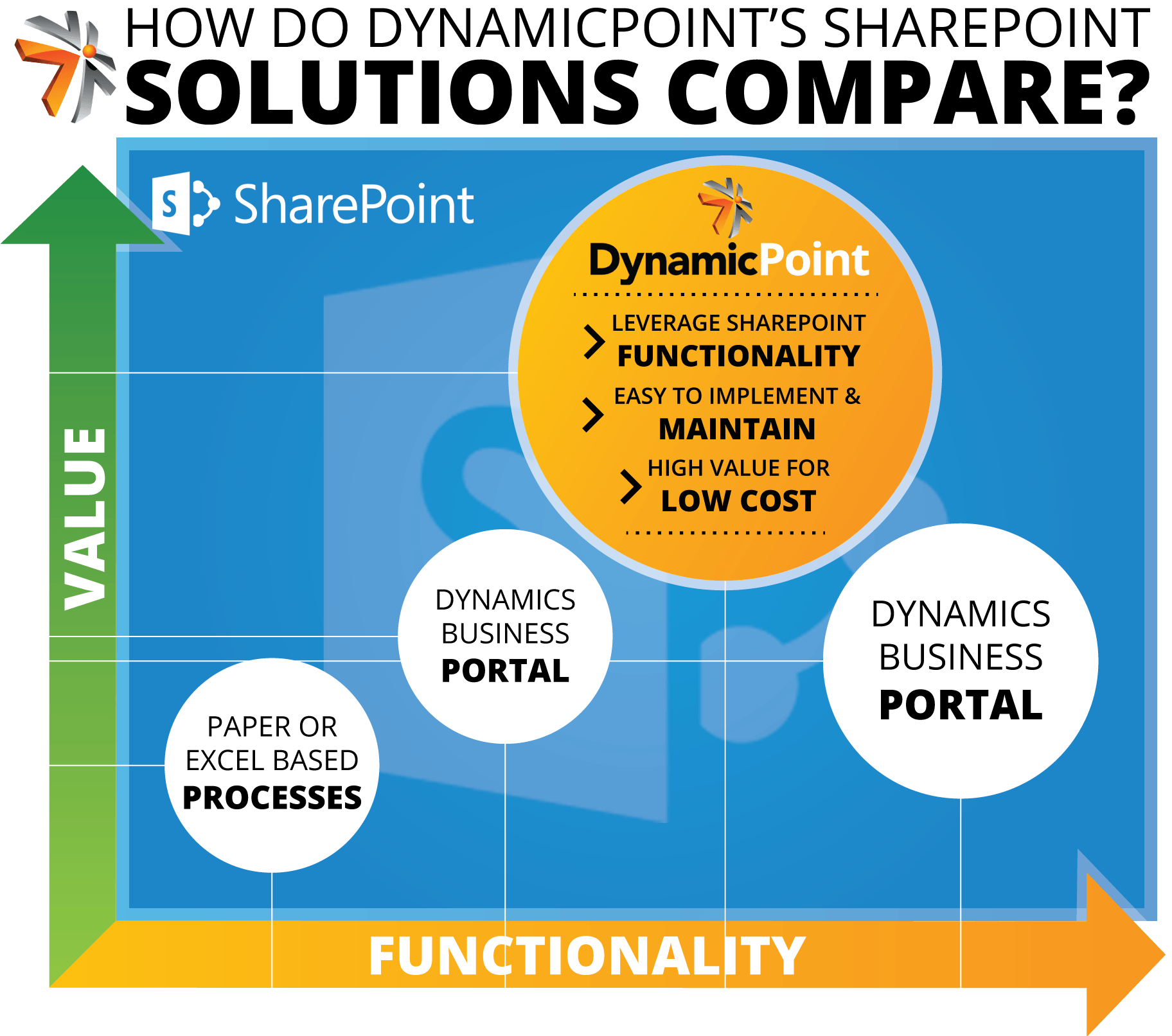 Dynamic Point Sharepoint Solutions Comparison Chart