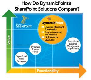 DynamicPoint SharePoint Solutions Comparison Chart