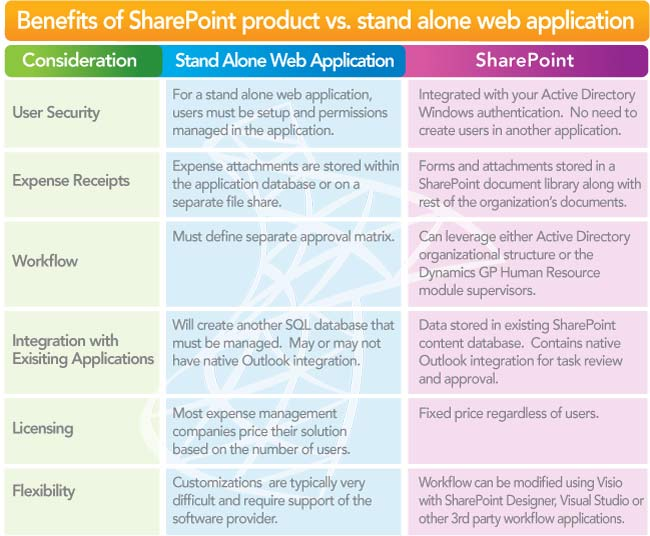 SharePoint vs. Standalone Web Applications