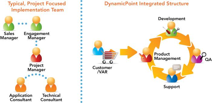 DynamicPoint_X9BF