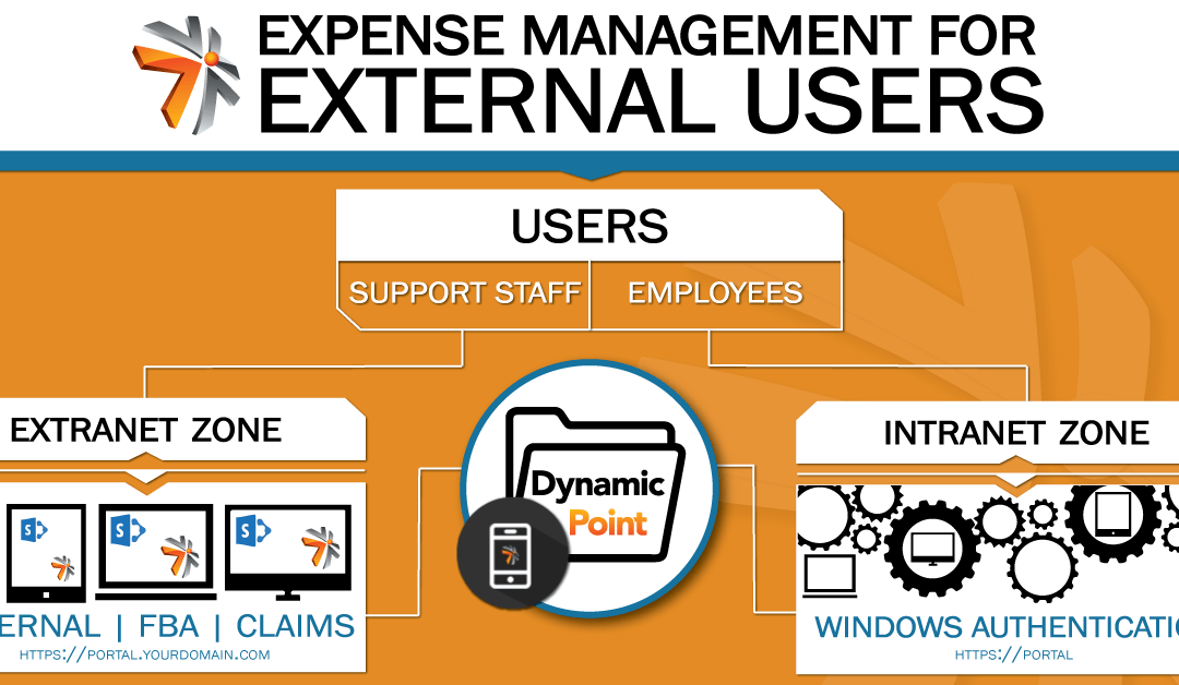 DynamicPoint Expense Management for External Users