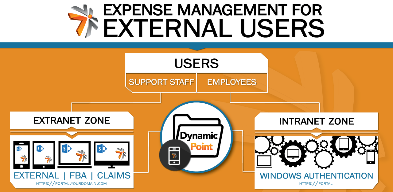 external-user-workflow