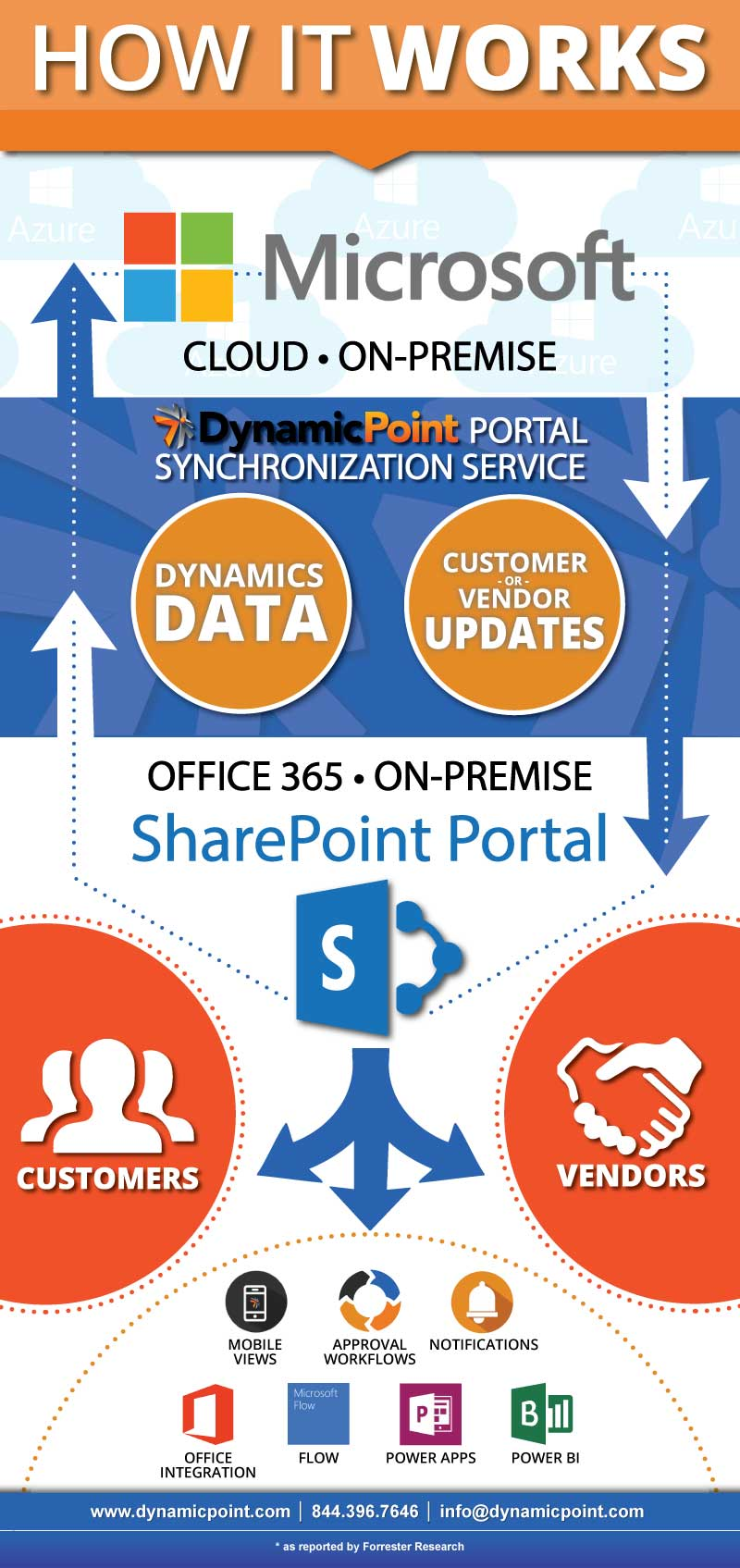 How Our Portals Work | Portal Sync Service