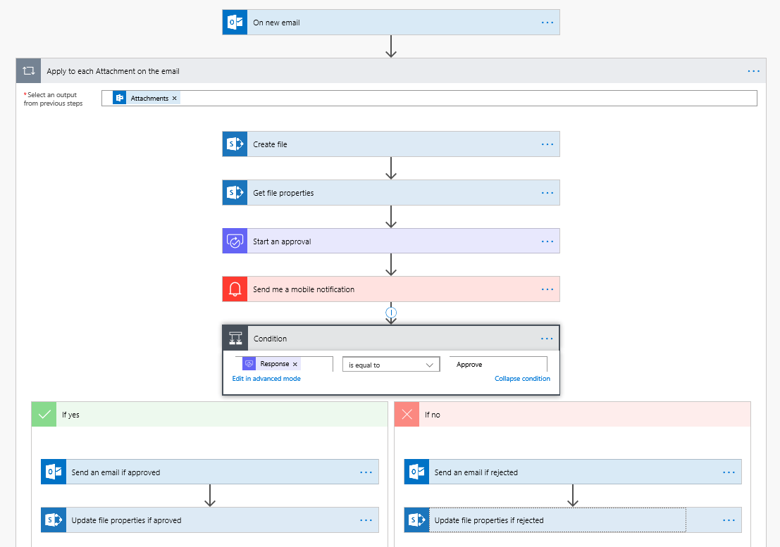Invoice Automation Using Microsoft Flow | DynamicPoint