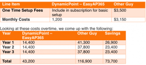 EasyAP365 Pricing